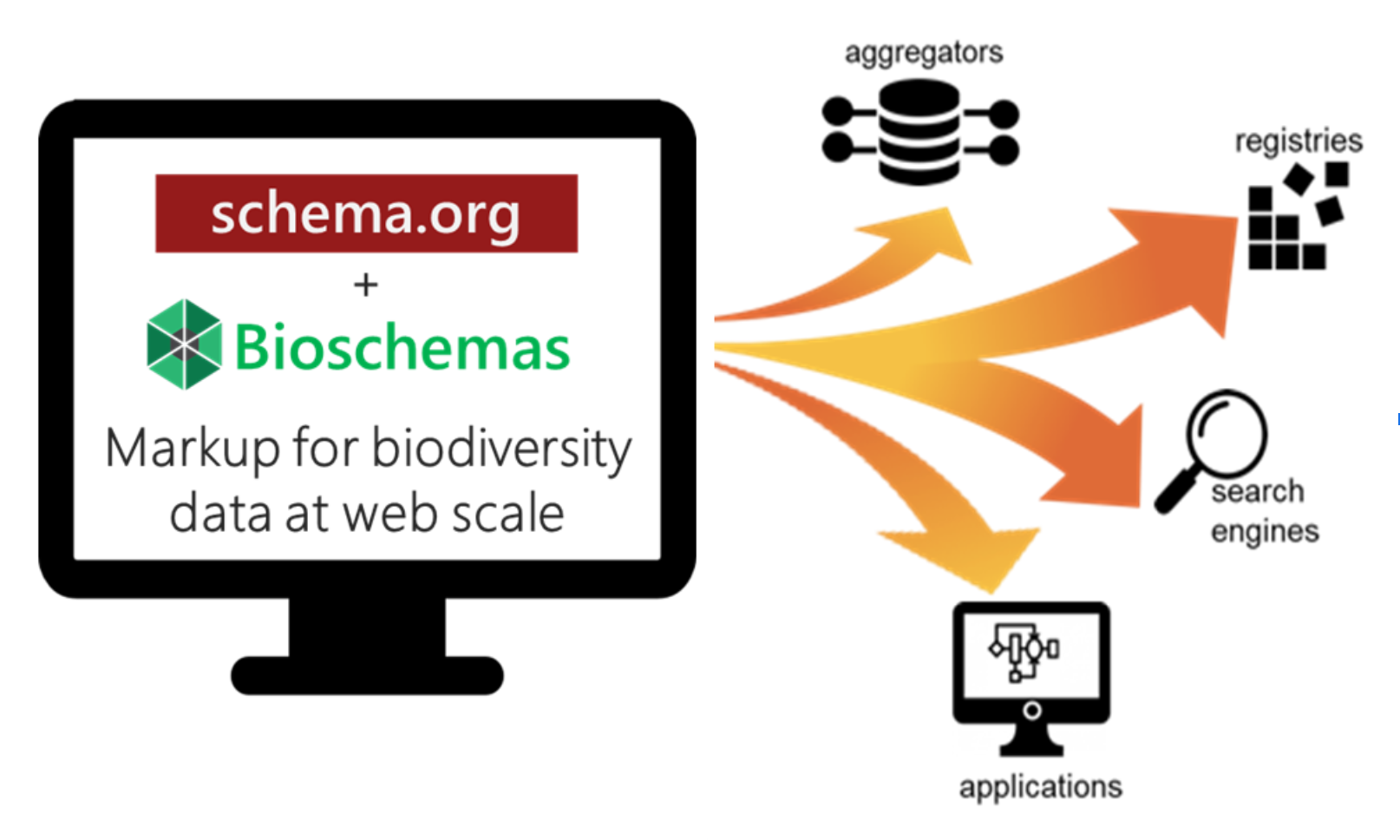 biodschemas for discovery and integration